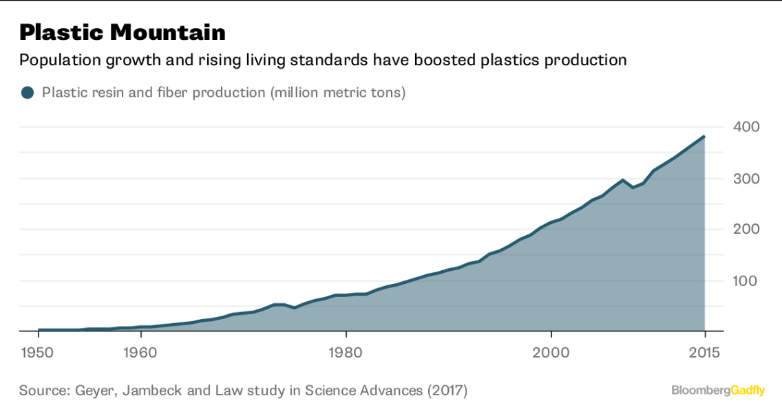 The Growth of Plastic Production