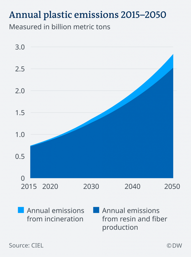 the plastic tap, plastic will 10-13% to the total carbon budget